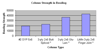 Laminated Columns strength comparison